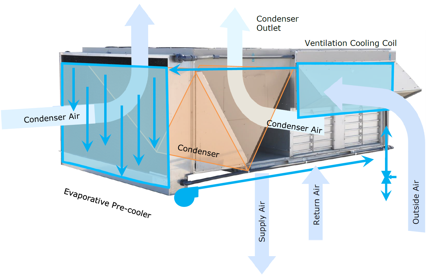 Indirect Evaporative Cooler : Indirect evaporative coolers on packaged rooftop units etcc
