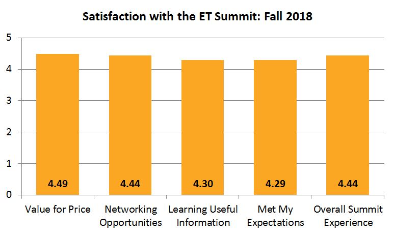 Overall Summit Experience: 4.4, Networking Opportunities: 4.4, Learning Useful Information: 4.3, Met My Expectations: 4.3, Value for Price: 4.5